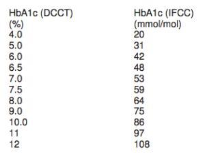 Konvertering mellem DCCT og IFCC