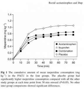 Effekt ved kombination af paracetamol og NSAID