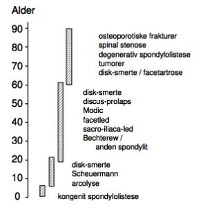 Rygsmerter der typisk ses ved bestemte aldre