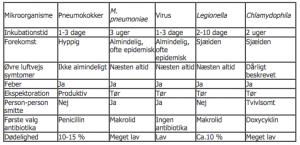 Karakteristika af pneumonityper