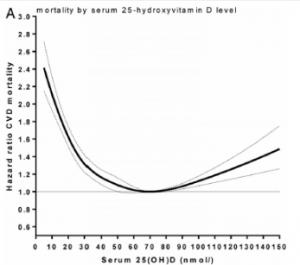 Både for meget og for lidt vitamin D øger dødeligheden