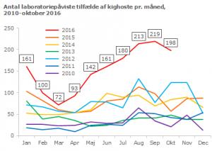 Mere end 200 tilfælde af kighoste pr. måned blev påvist i 2016